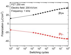 Electrical characterization of PiezoMEMS device: remanent polarization Pr as a function of the number of switching cycles.