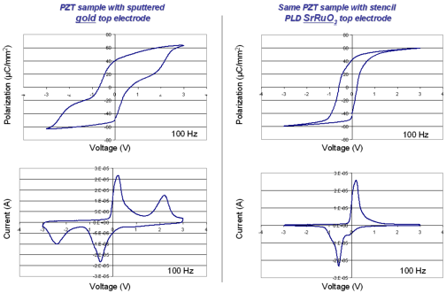 Differences in polarization measurements when using a metal electrode or a SrRuO3 electrode on the same ferroelectric PZT material.
