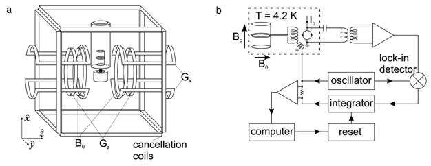 The experimental setup for SQUID-MRI at ~100μT as used by the Berkeley group.