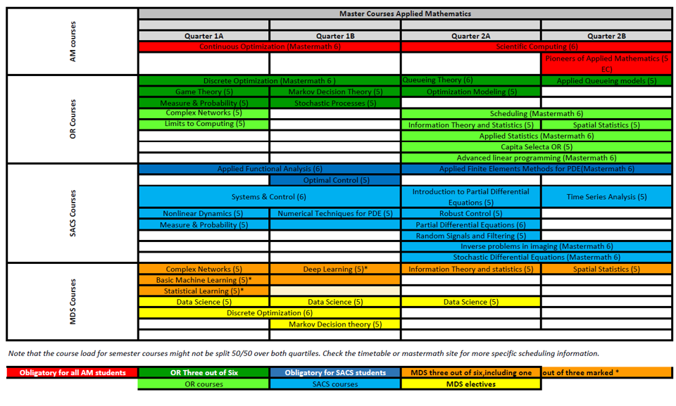 Course programme overview AM