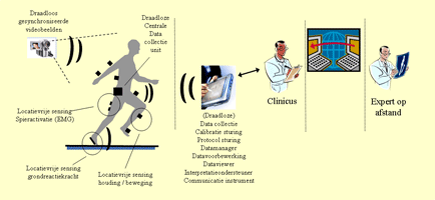 Figure 2: the FreeMotion concept. Miniature sensors on the body measure attitude, movement, muscle activity and groundreaction forces. This data is passed on wirelessly to a pocket pc or laptop where it is analysed further. When needed, the data may be discussed with a distant expert.