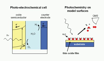 http://www.differ.nl/sites/default/files/images/research/nsi/photo-electrochemical%20cell.jpg