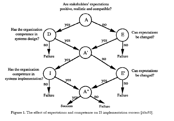 1  Dynamic and emergent information strategy | E